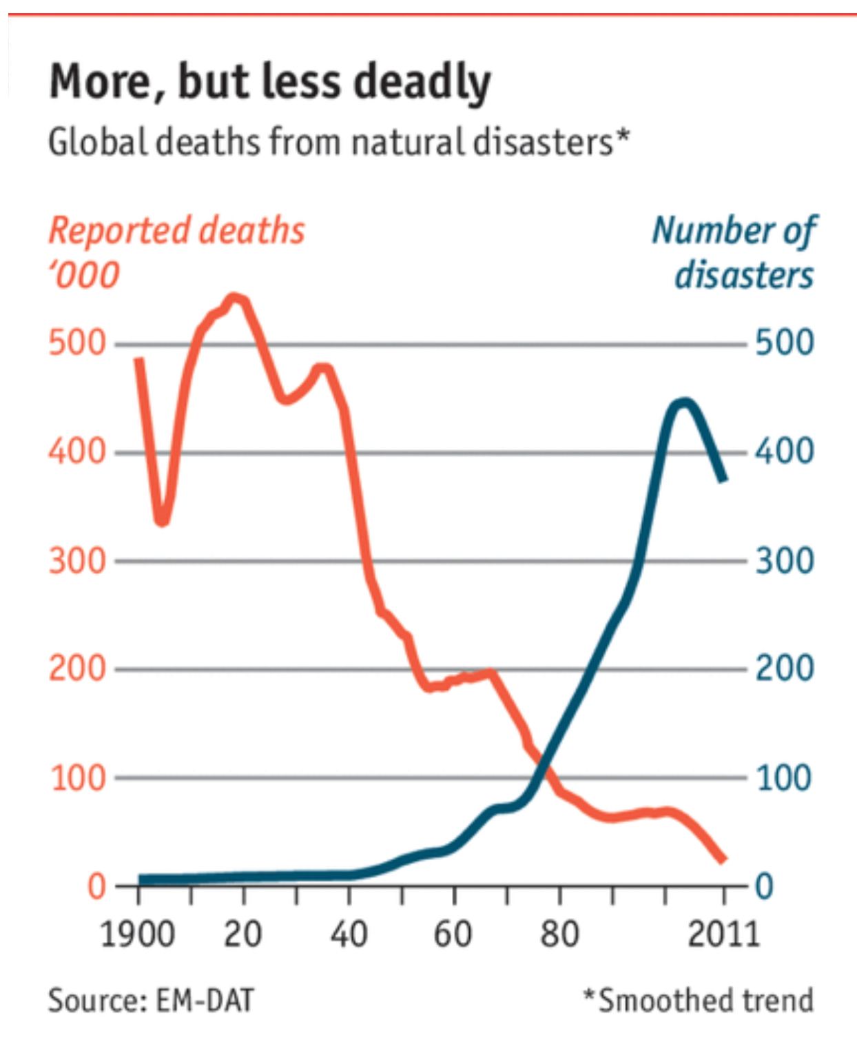 How Many Deaths Are Caused By Natural Disasters